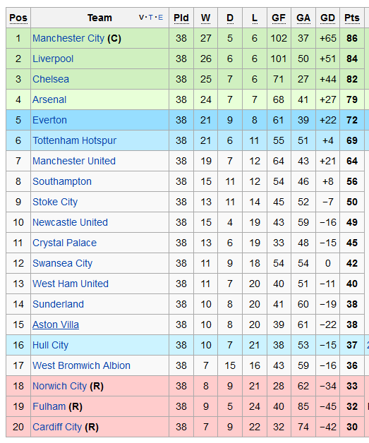 2013 14 Premier League table