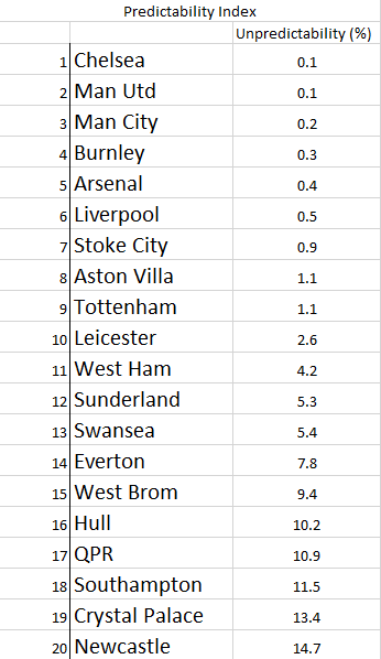 Predicatbility Index 2014-15 Season