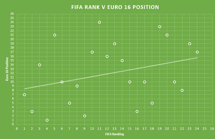 FIFA Rank v Euro 16 position