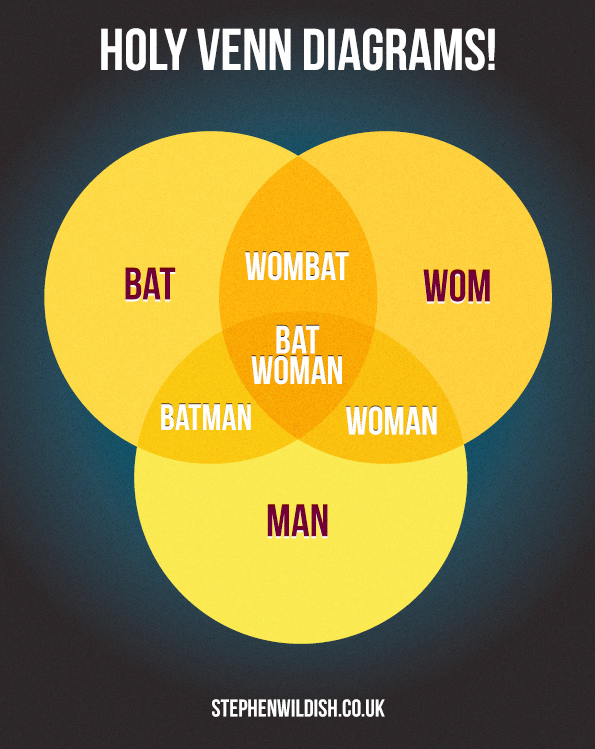 Holy Venn Diagram
